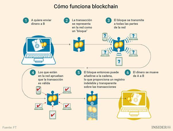 funcionamiento blockchain abogado tecnologías usos crypto