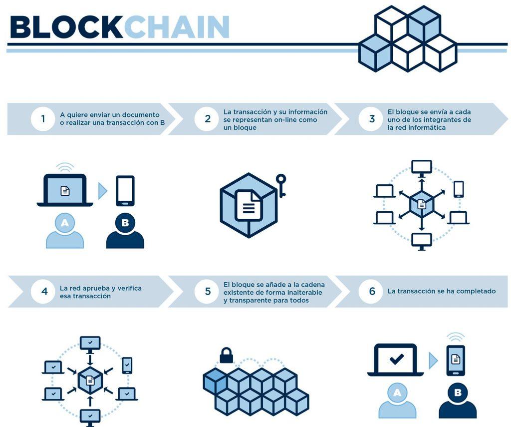 usos del blockchain abogado especialista tecnologías